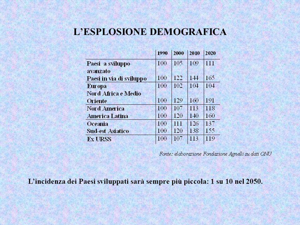 L'ESPLOSIONE DEMOGRAFICA
