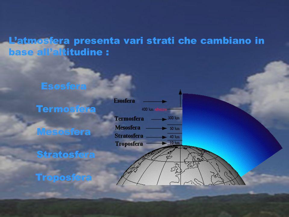 L'atmosfera presenta vari strati che cambiano in base all'altitudine :