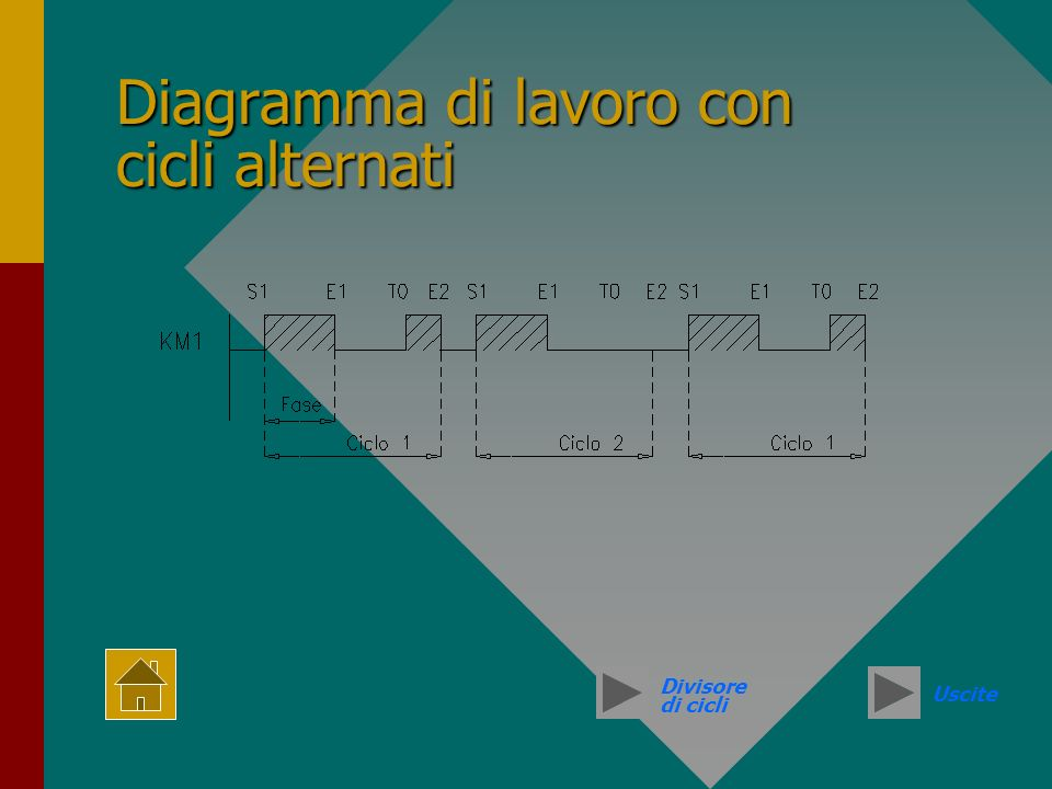 Diagramma di lavoro con cicli alternati