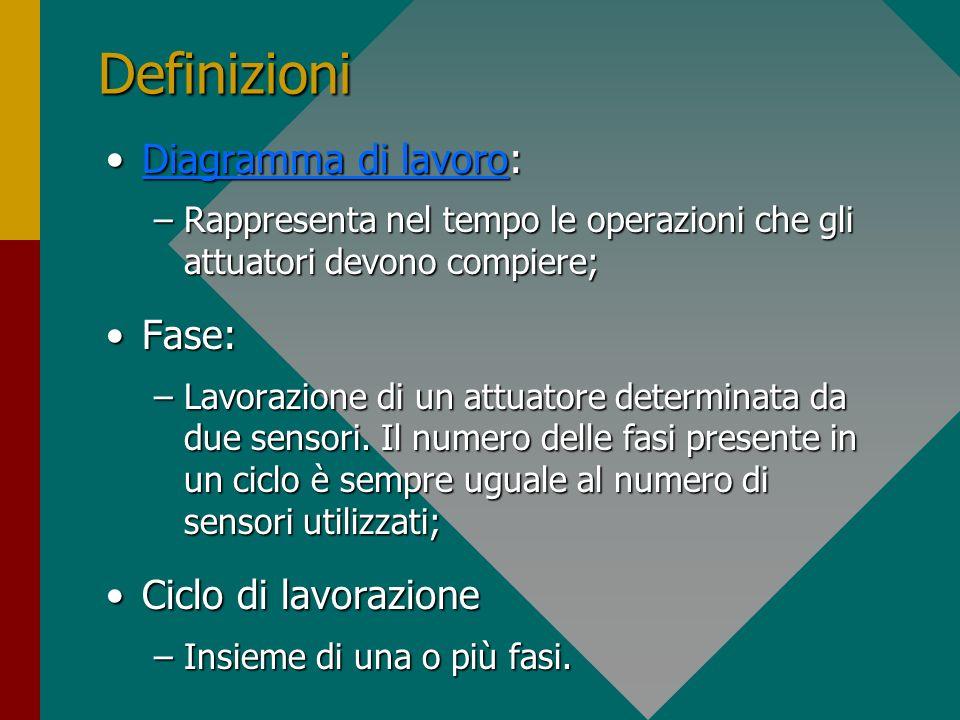Definizioni Diagramma di lavoro: Fase: Ciclo di lavorazione