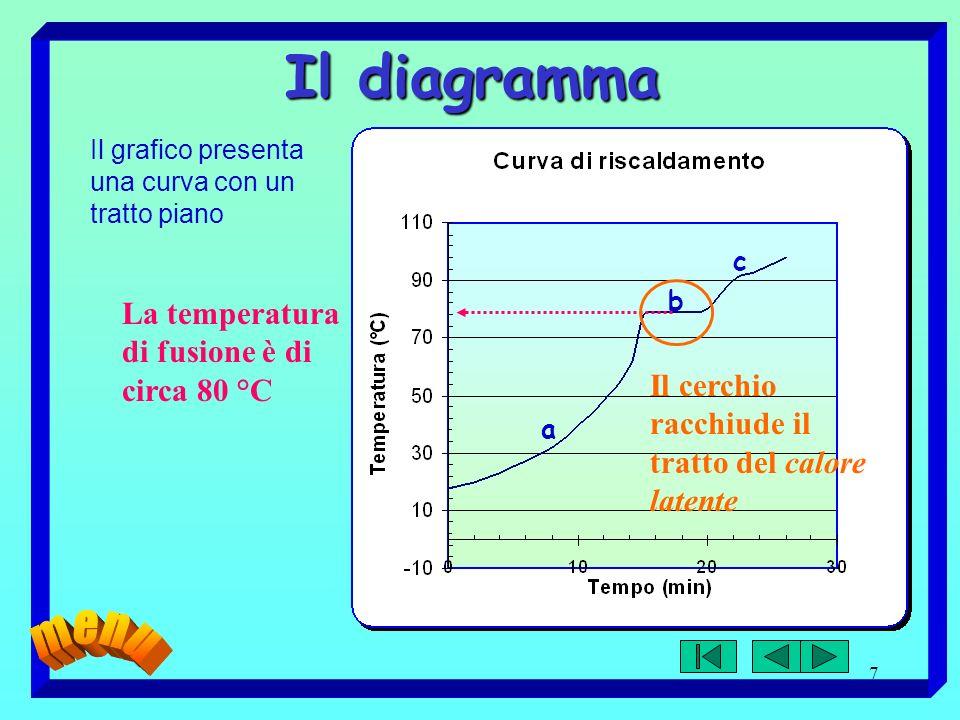 Il diagramma La temperatura di fusione è di circa 80 °C