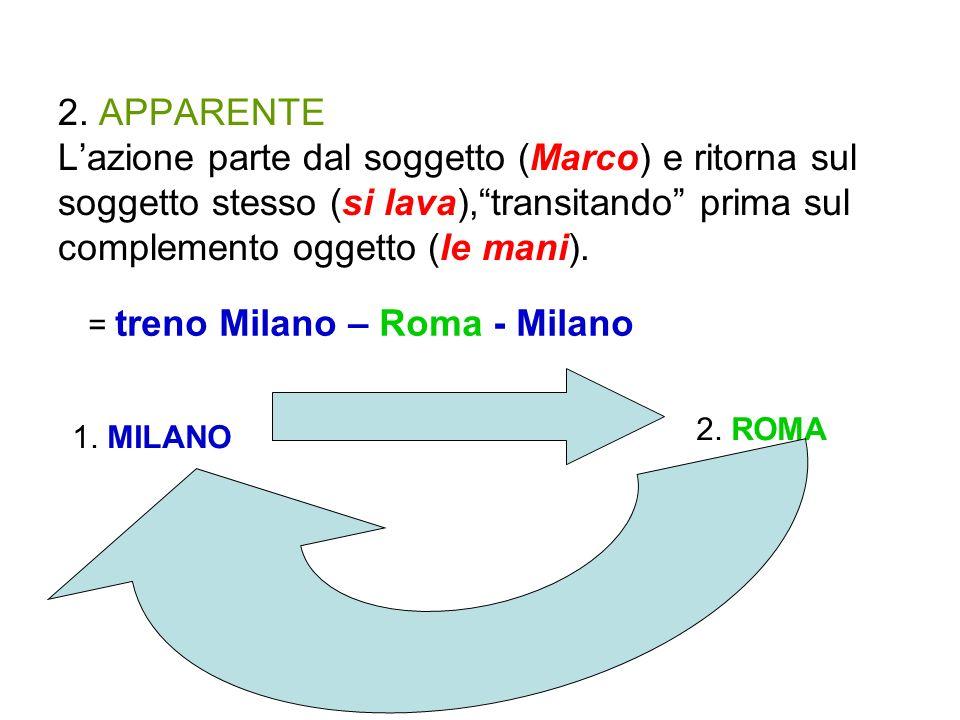 2. APPARENTE 2. APPARENTE L'azione parte dal soggetto (Marco) e ritorna sul soggetto stesso (si lava), transitando prima sul complemento oggetto (le mani).
