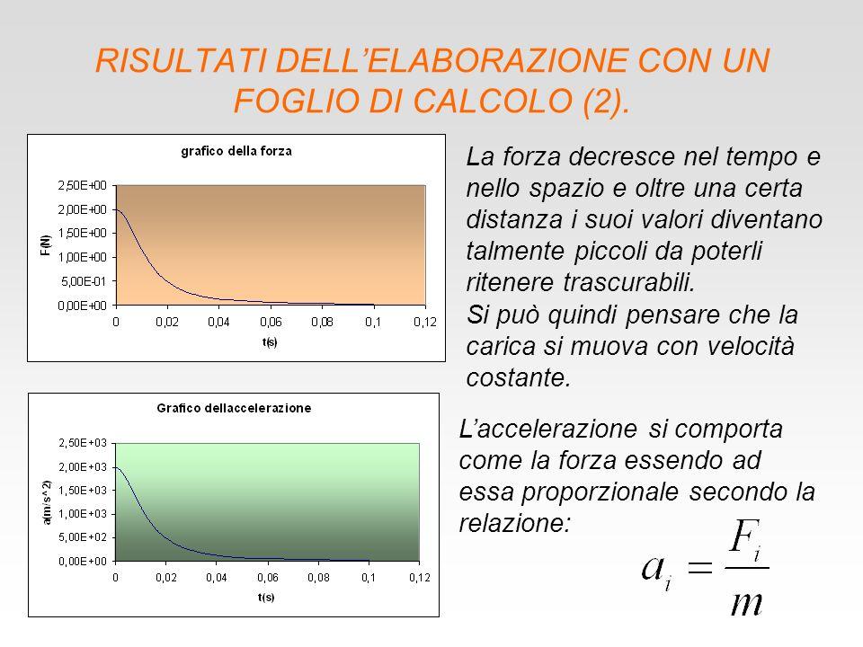 RISULTATI DELL'ELABORAZIONE CON UN FOGLIO DI CALCOLO (2).