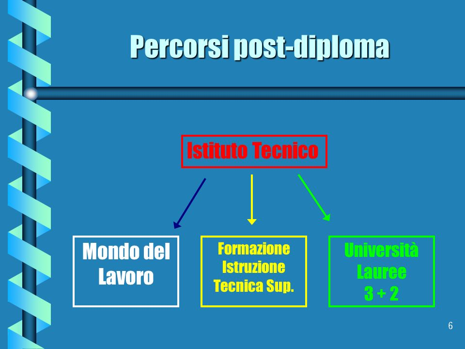 Percorsi post-diploma