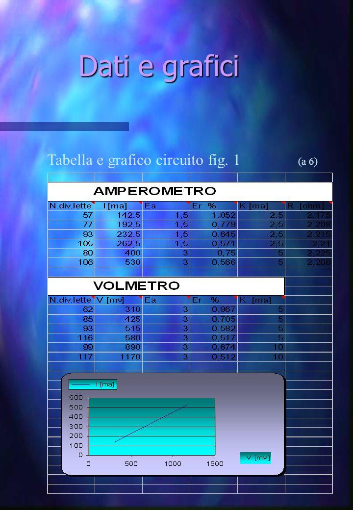 Dati e grafici Tabella e grafico circuito fig. 1 (a 6)