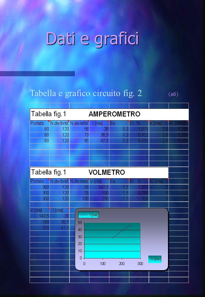 Dati e grafici Tabella e grafico circuito fig. 2 (a6)