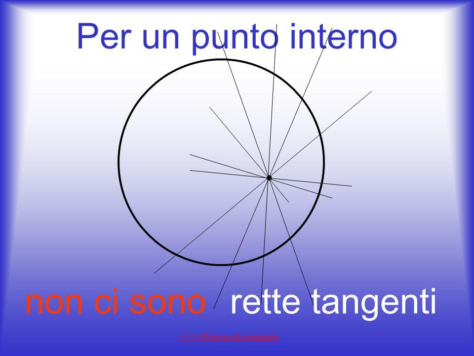 Per un punto interno non ci sono rette tangenti •