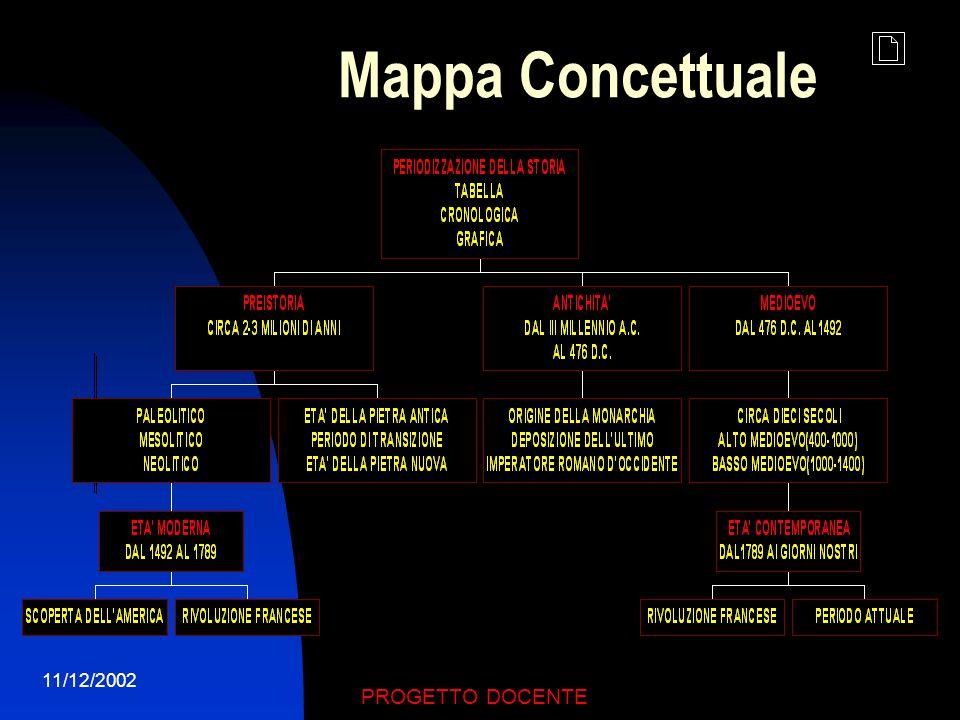 Mappa Concettuale 11/12/2002