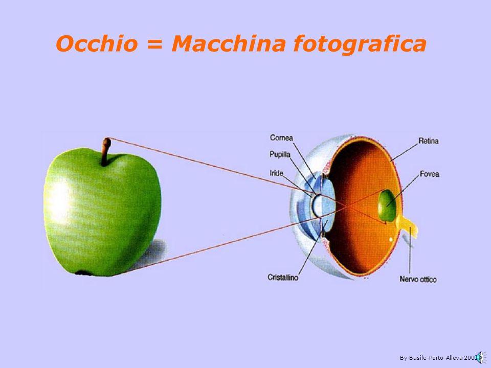 Occhio = Macchina fotografica