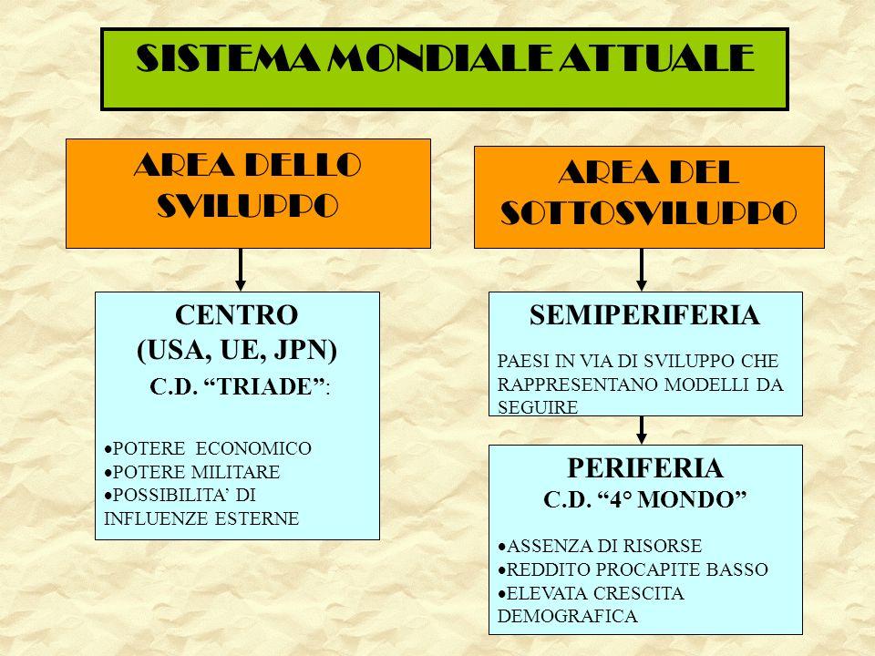 SISTEMA MONDIALE ATTUALE