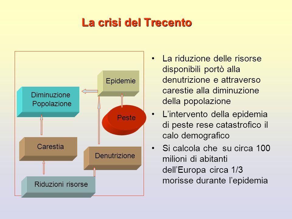 La crisi del Trecento La riduzione delle risorse disponibili portò alla denutrizione e attraverso carestie alla diminuzione della popolazione.