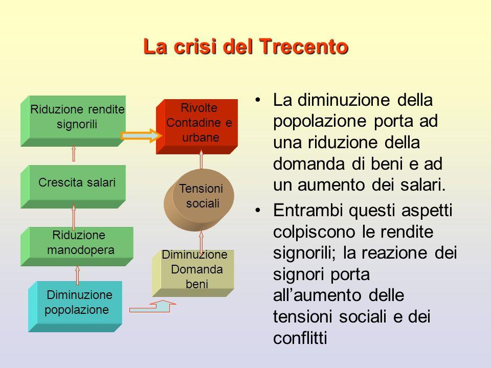 La crisi del Trecento La diminuzione della popolazione porta ad una riduzione della domanda di beni e ad un aumento dei salari.