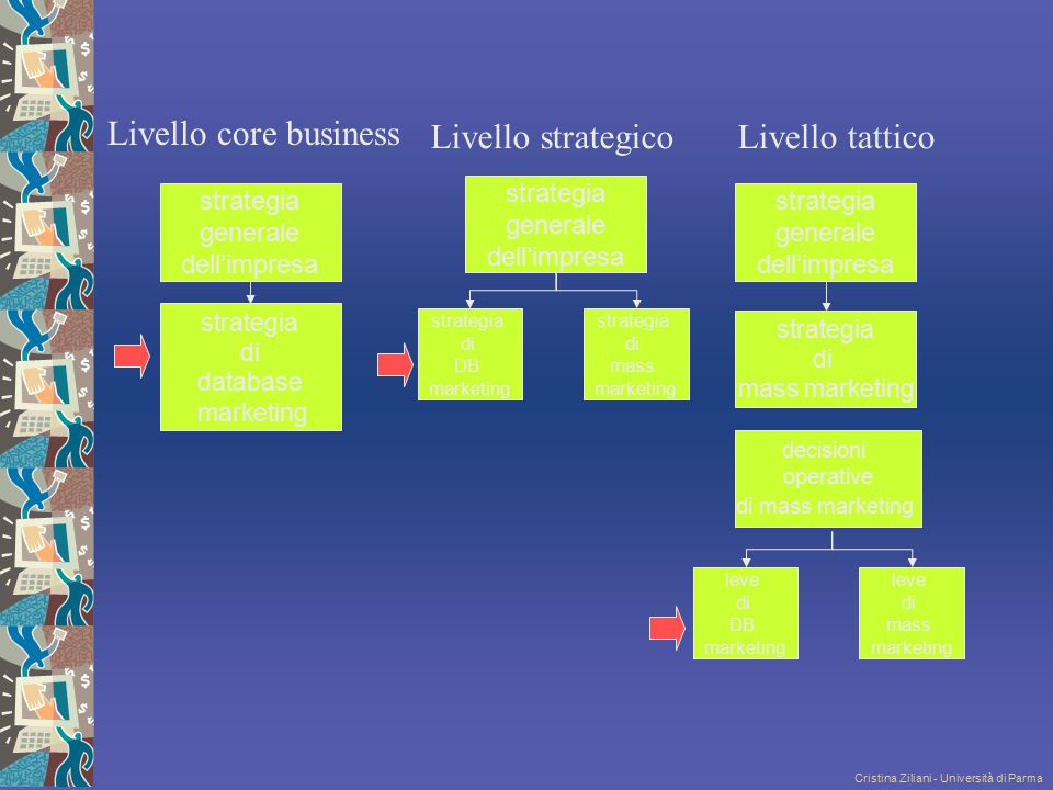 Livello core business Livello strategico Livello tattico strategia