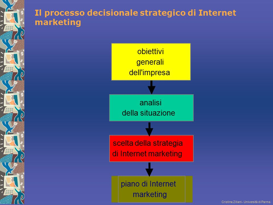 Il processo decisionale strategico di Internet marketing