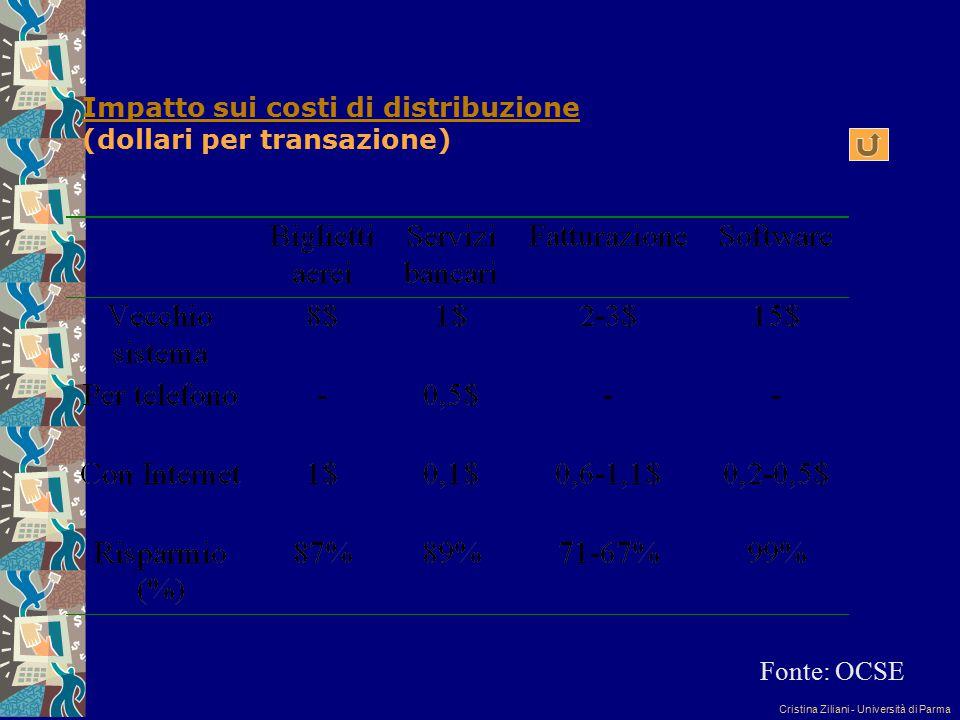 Impatto sui costi di distribuzione (dollari per transazione)