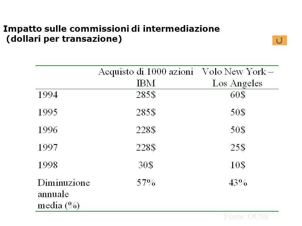Impatto sulle commissioni di intermediazione (dollari per transazione)