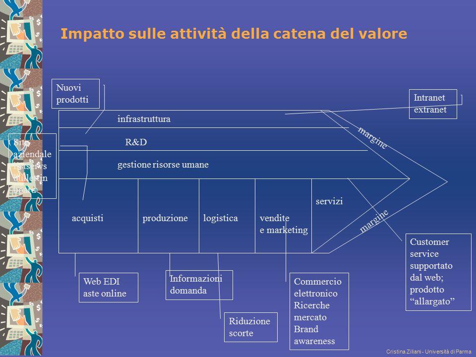 Impatto sulle attività della catena del valore