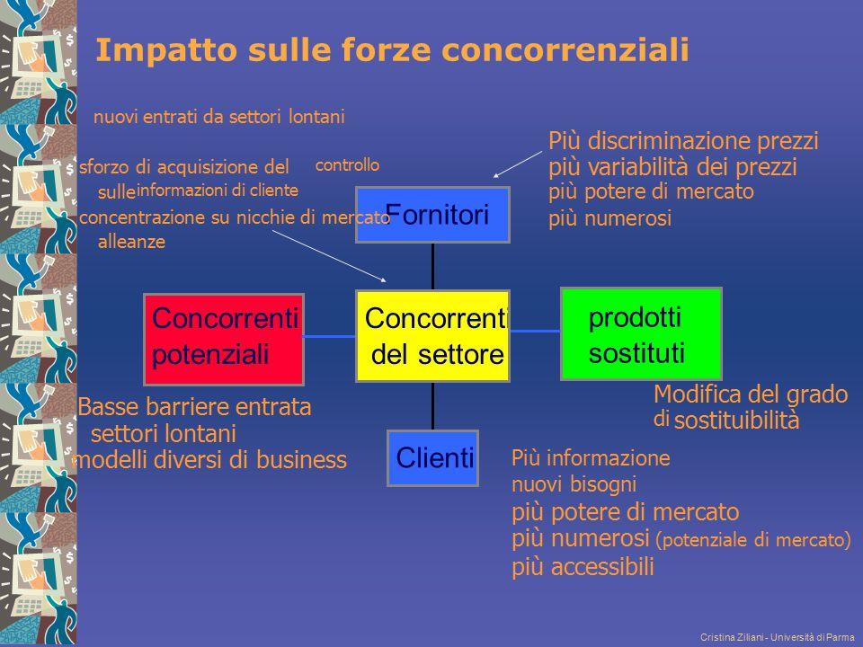 Impatto sulle forze concorrenziali