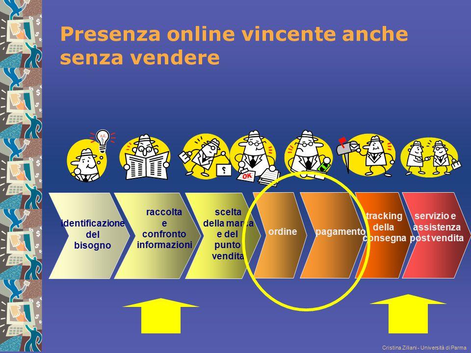 Presenza online vincente anche senza vendere
