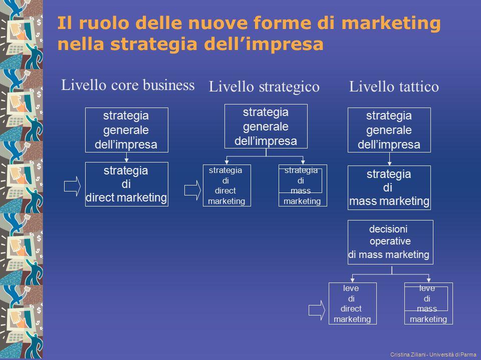 Il ruolo delle nuove forme di marketing nella strategia dell'impresa