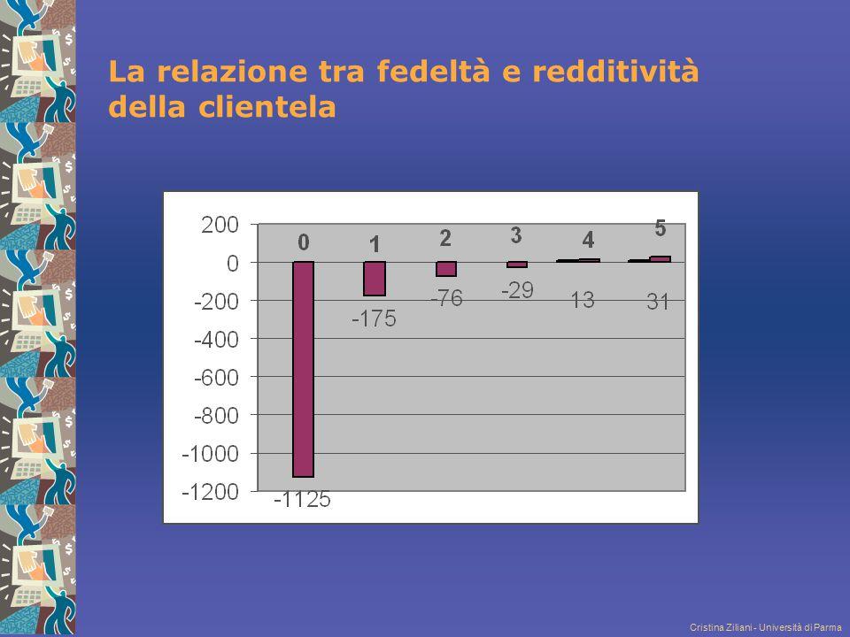 La relazione tra fedeltà e redditività della clientela