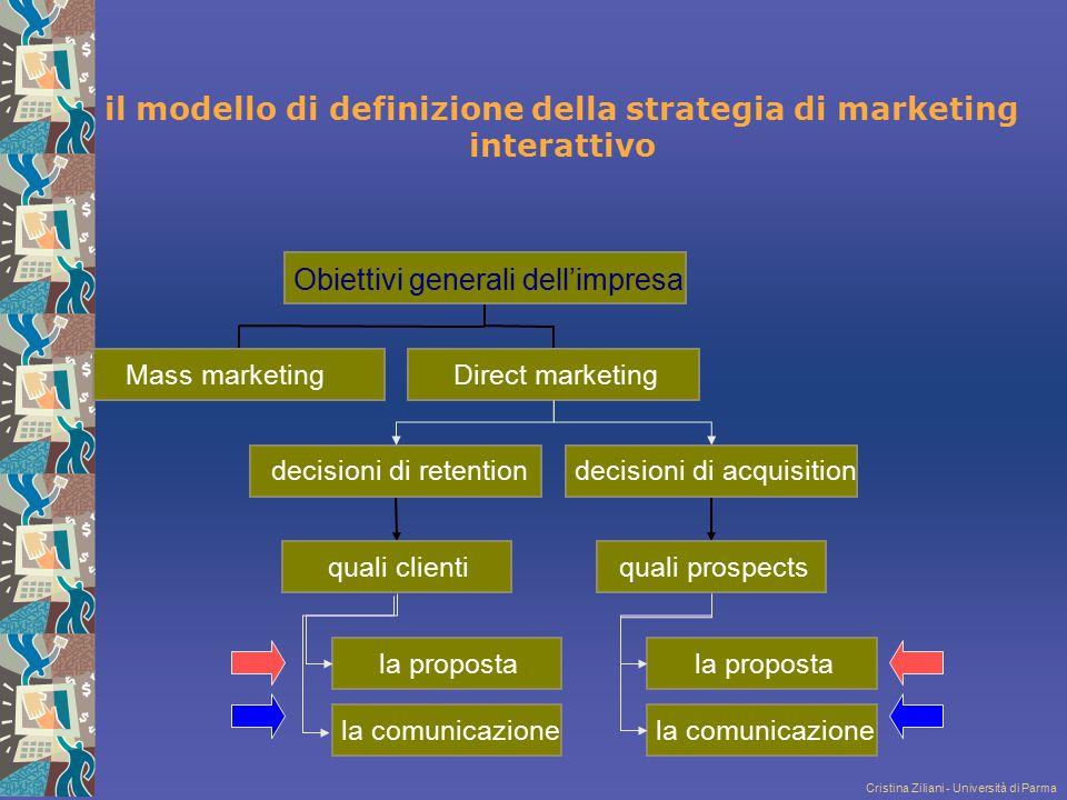 il modello di definizione della strategia di marketing interattivo