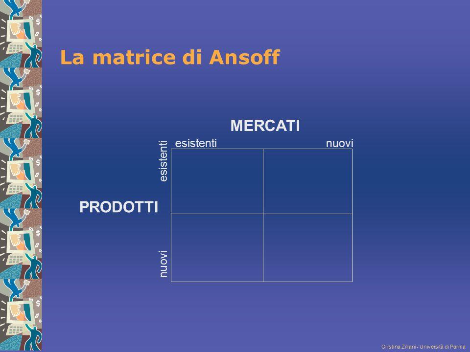 La matrice di Ansoff MERCATI PRODOTTI esistenti nuovi