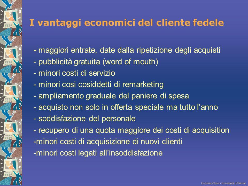 I vantaggi economici del cliente fedele