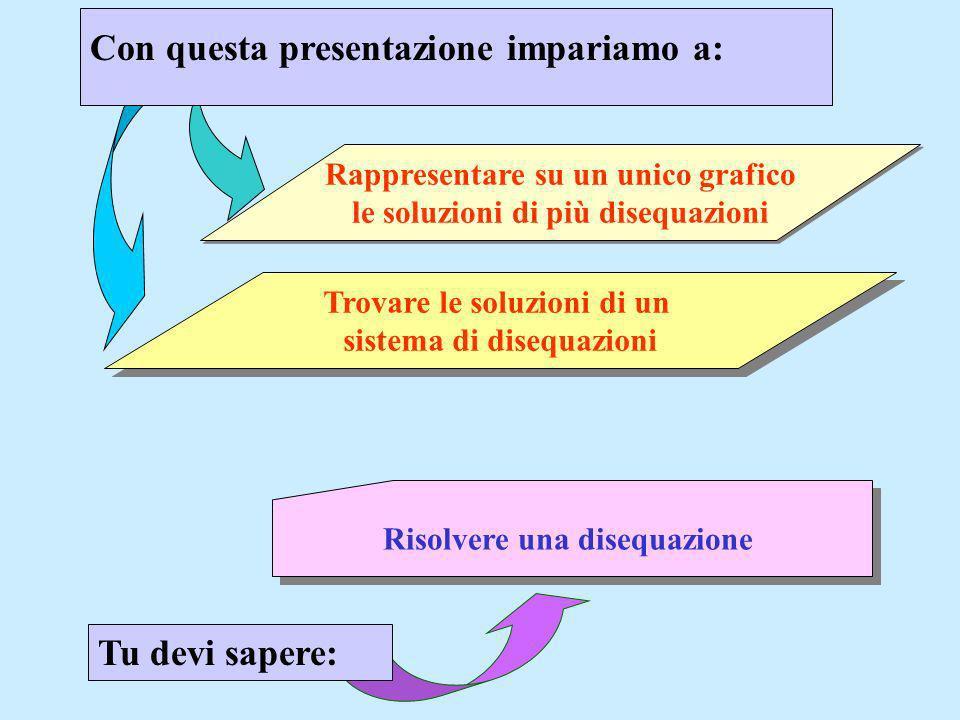 Con questa presentazione impariamo a: