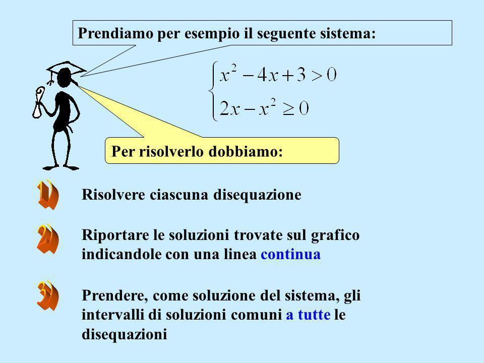 1) 2) 3) Prendiamo per esempio il seguente sistema: