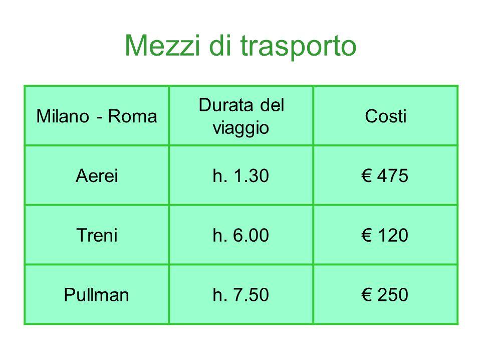 Mezzi di trasporto Milano - Roma Durata del viaggio Costi Aerei
