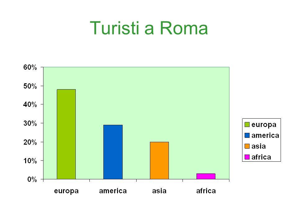 Turisti a Roma La rilevazione indica i turisti che visitano Roma nel mesi di marzo - settembre
