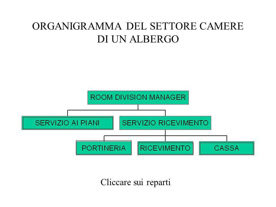 ORGANIGRAMMA DEL SETTORE CAMERE DI UN ALBERGO