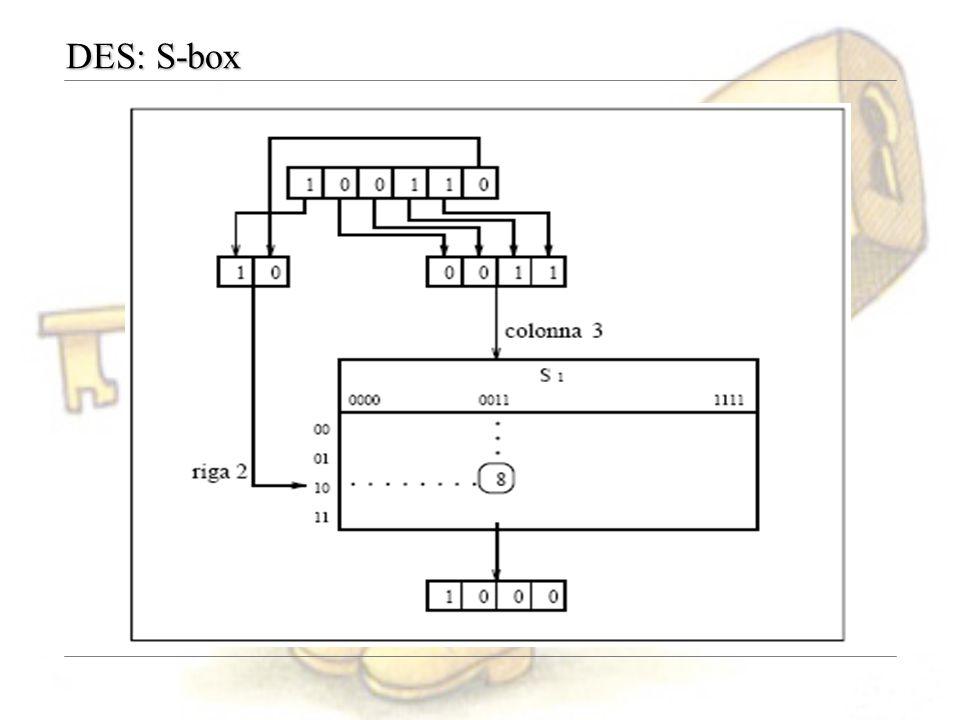 DES: S-box