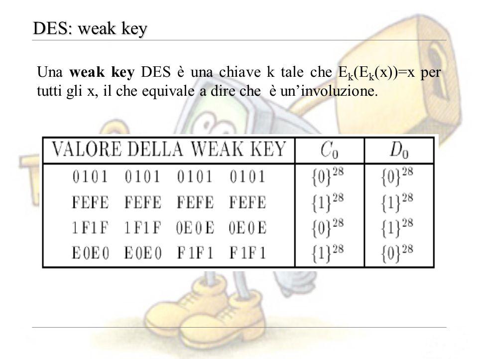 DES: weak key Una weak key DES è una chiave k tale che Ek(Ek(x))=x per tutti gli x, il che equivale a dire che è un'involuzione.
