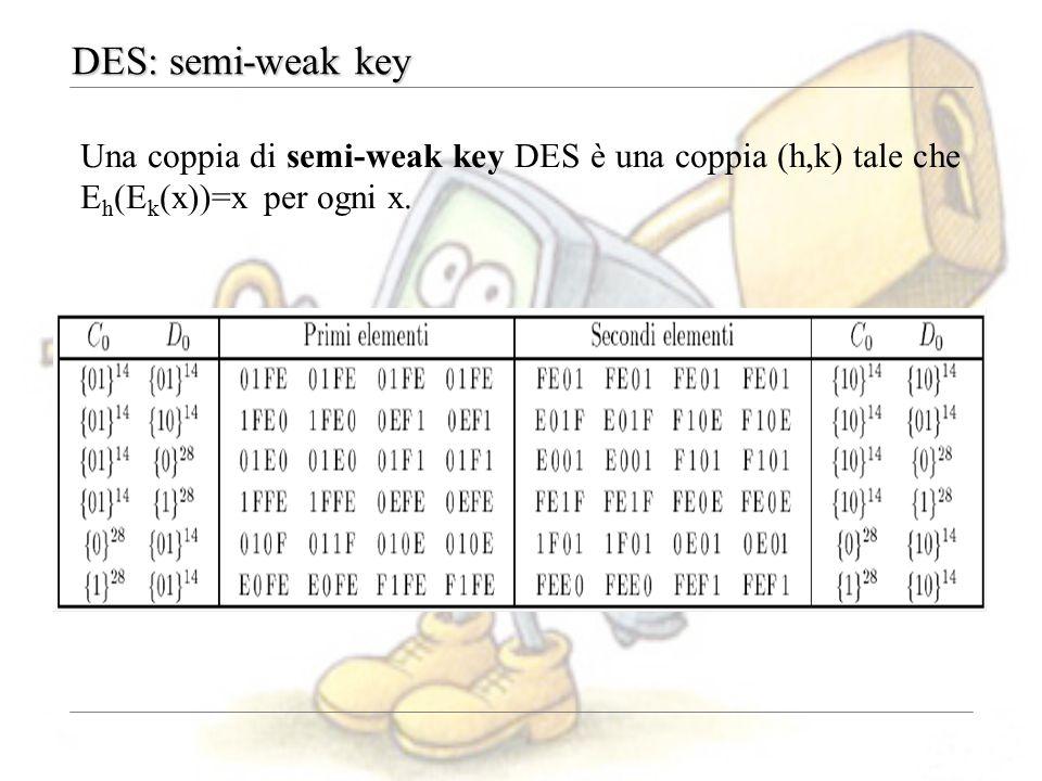 DES: semi-weak key Una coppia di semi-weak key DES è una coppia (h,k) tale che Eh(Ek(x))=x per ogni x.