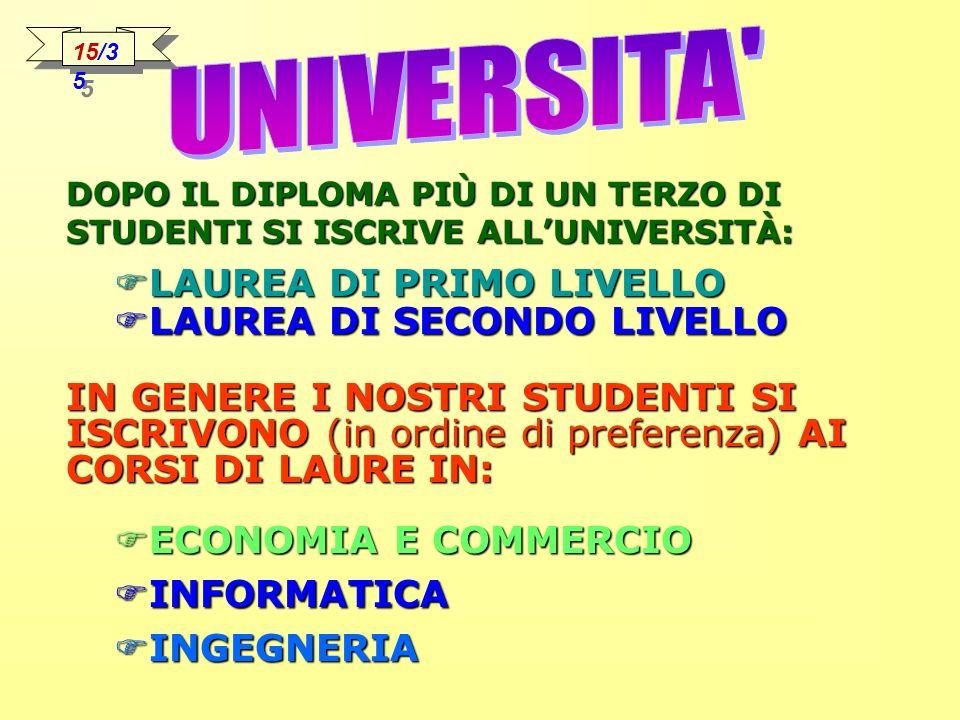 UNIVERSITA LAUREA DI PRIMO LIVELLO LAUREA DI SECONDO LIVELLO