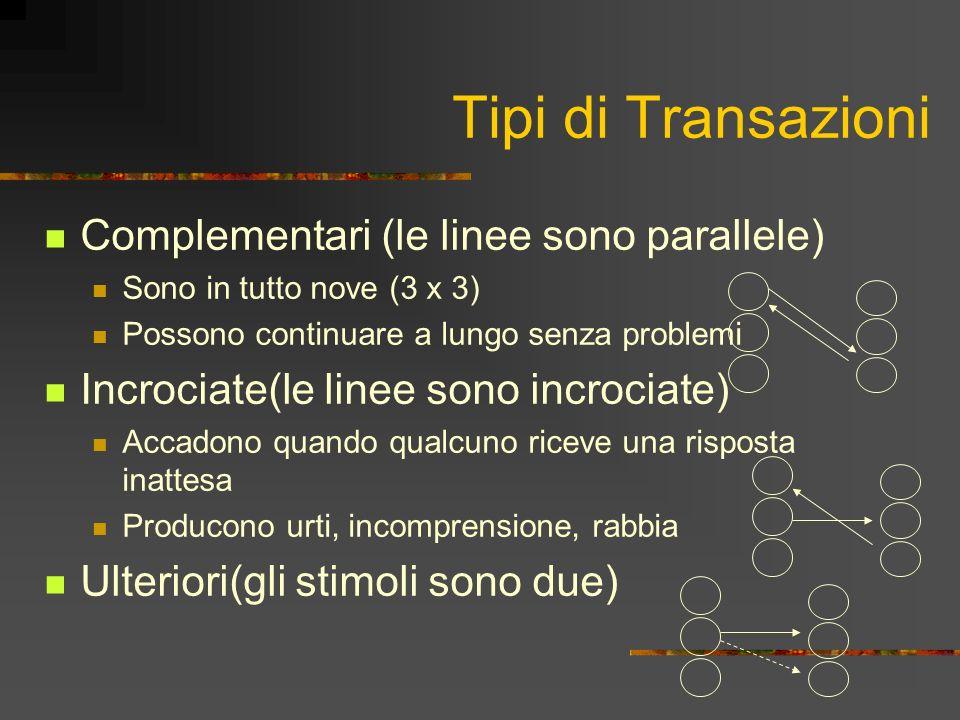 Tipi di Transazioni Complementari (le linee sono parallele)