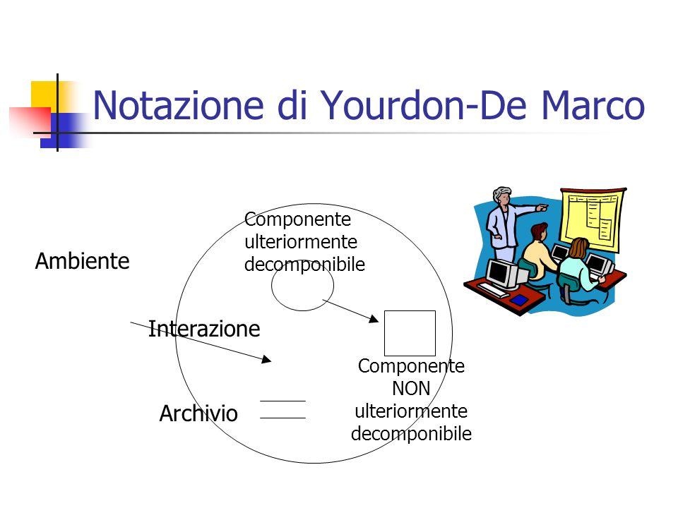 Notazione di Yourdon-De Marco