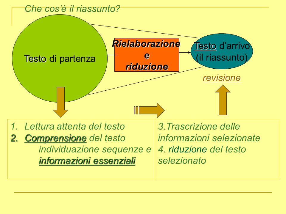 Che cos'è il riassunto Testo di partenza. Testo d'arrivo. (il riassunto) Rielaborazione. e. riduzione.