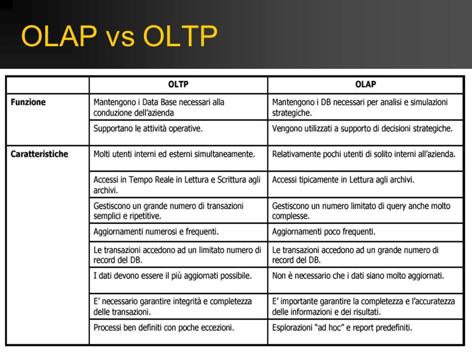 OLAP vs OLTP