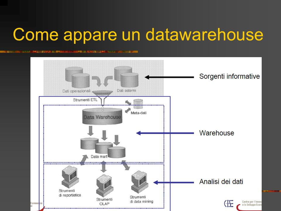 Come appare un datawarehouse