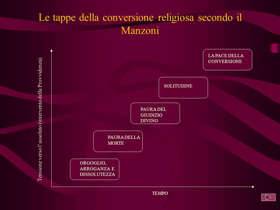 Le tappe della conversione religiosa secondo il Manzoni