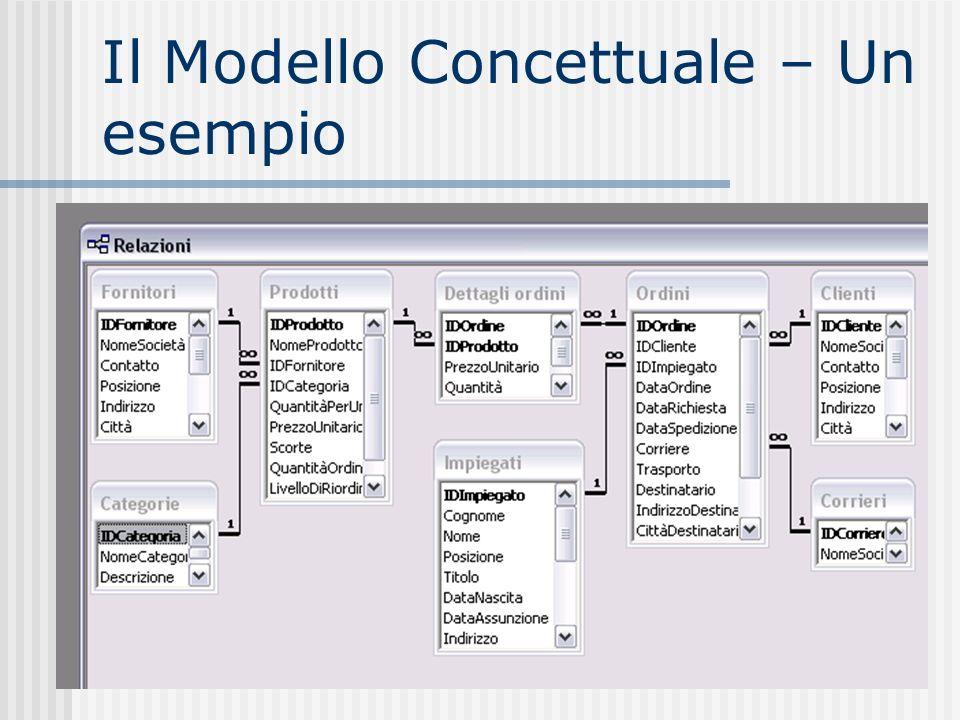 Il Modello Concettuale – Un esempio