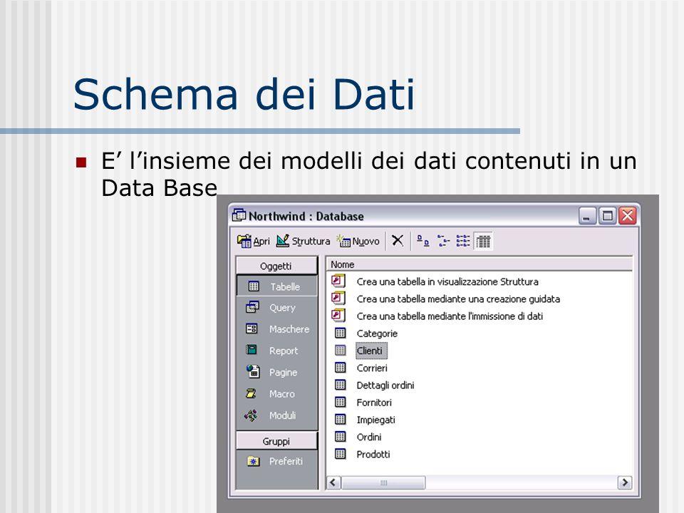 Schema dei Dati E' l'insieme dei modelli dei dati contenuti in un Data Base