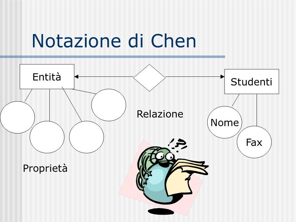 Notazione di Chen Entità Studenti Relazione Nome Fax Proprietà