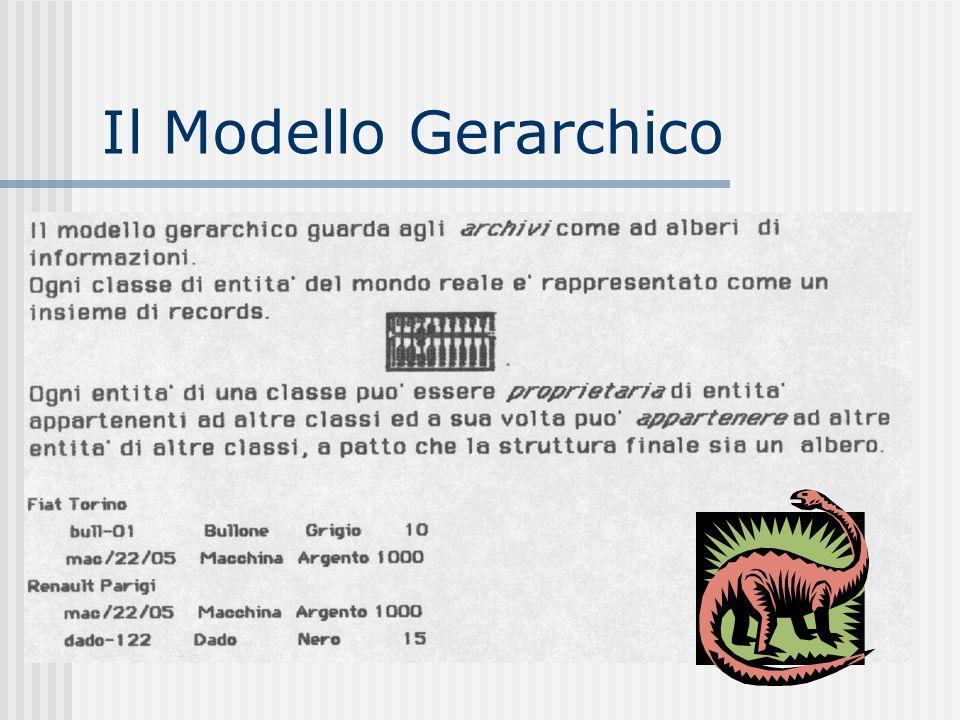 Il Modello Gerarchico