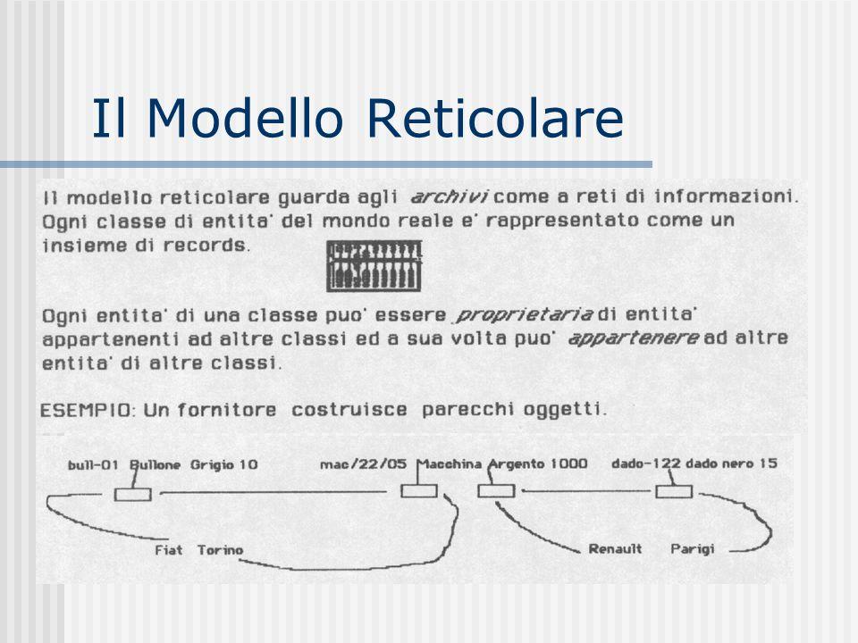 Il Modello Reticolare