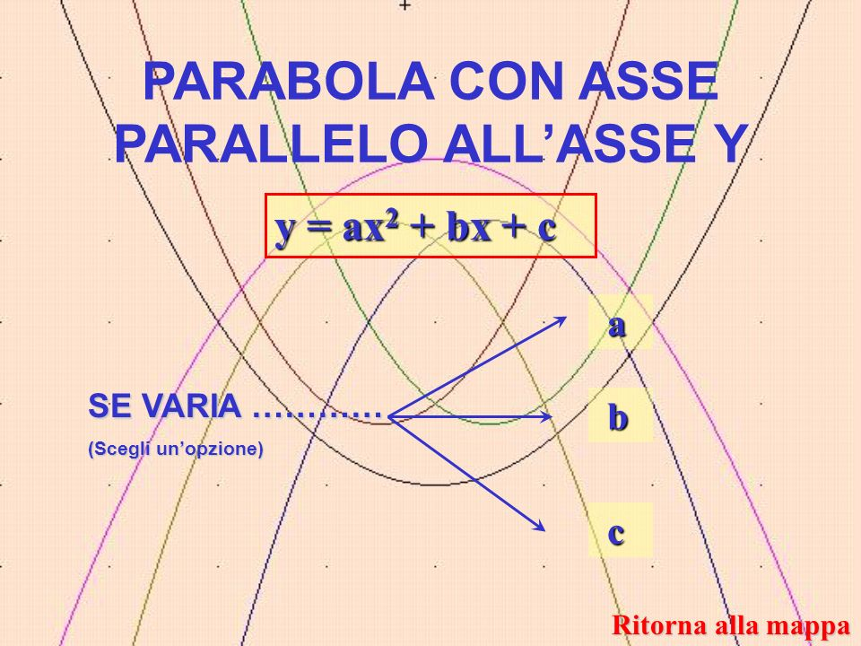 PARABOLA CON ASSE PARALLELO ALL'ASSE Y