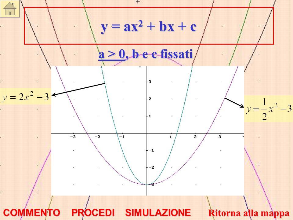 y = ax2 + bx + c a > 0, b e c fissati COMMENTO PROCEDI SIMULAZIONE